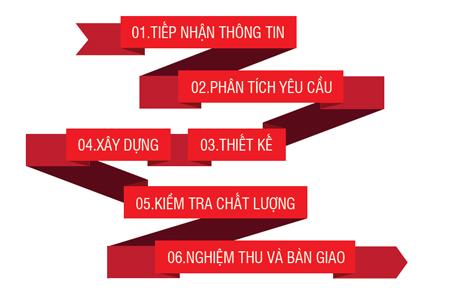 Quy trinh thiet ke website tai SMOD